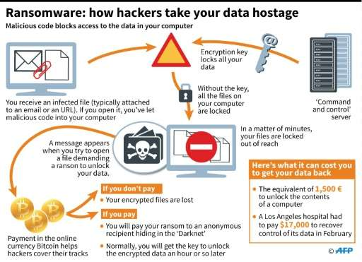 how to get rid of ransomware attack