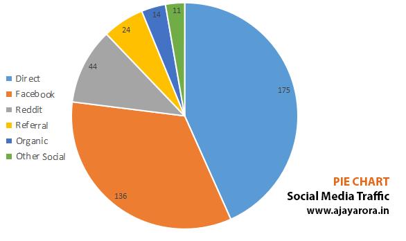 pie chart social media traffic