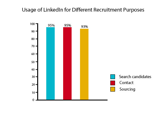 linkedin usage in different recruitment purposes