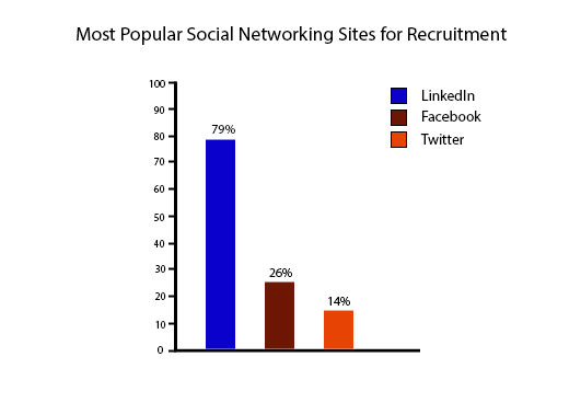 most popular social media platform