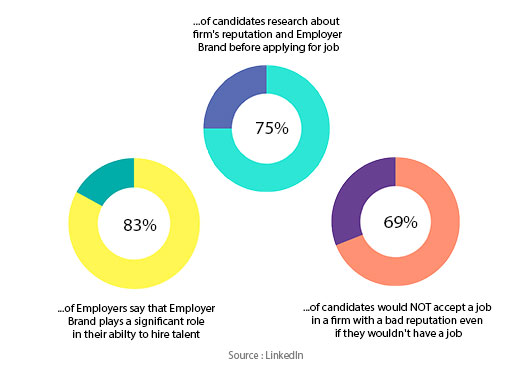 employer brand importance